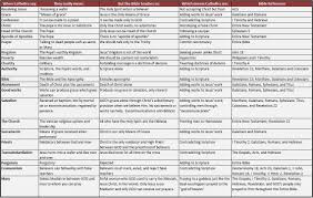 Catholicism Their Post Vii Beliefs Compared To Scripture