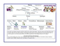 Greek Gods Family Tree Chart