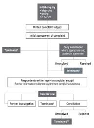 Annual Report 2007 2008 Appendix 4 Complaint Handling
