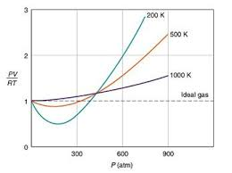compressibility factor. source: http://www.chem.ufl.edu/~itl/4411/lectures/lec_e.html. the compressibility factor