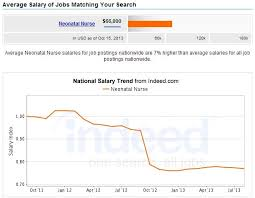 Neonatal Care Nursing Salary Careers Jobs Outlook
