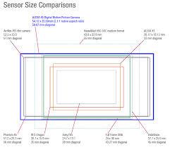 Alexa 65 Sensor Comparison Chart 4k Shooters 4k Shooters