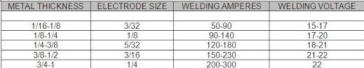 Maxresdefault All 15 New Welding Amps To Metal Thickness