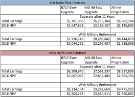 Usaf Pay Chart 2016 Comparing A Military Retirement To Starting Early At An