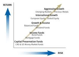 Risk Vs Return Chart Mutual Funds Risk Vs Return