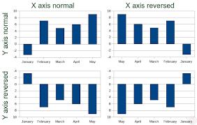 Reverse Axis In Charts Openoffice Org Ninja