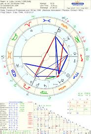 Lottery Winners Astrology Charts Astrology And Winning The Lottery