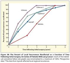 Breast Cancer Growth Rate Chart How Long Have I Had My Cancer Doctor Cancer Network