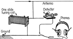 build your own crystal radio electricity science project diagram of crystal radio s components