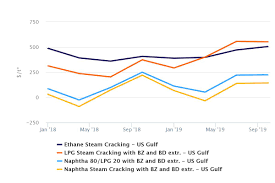 Butane Price Chart Flex Feed Crackers Favouring Lpg Because Of Higher Propylene