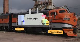 diesel electric locomotives diesel locomotives use electricity to drive forward motion despite the diesel a large diesel engine turns a shaft that drives a generator which