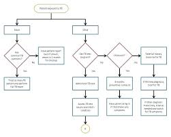 Business Flow Chart Template Word Competent Flowchart Examples In Word Document Microsoft
