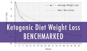 How Much Weight Should You Expect To Lose On The Ketogenic