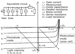 photodiode the linear load lines represent the response of the external circuit i applied bias voltage diode voltage total resistance the points of intersection