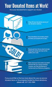 donateditem infographic jpg