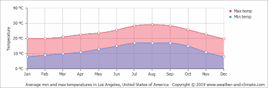Climate And Average Monthly Weather In Los Angeles