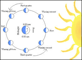 Sun Up Sun Down Chart The Phases Of The Moon