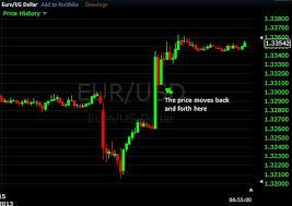 Forex Candlestick Charts Live Free Live Binary Options Charts