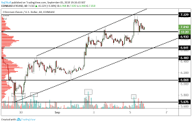 Ethereum Classic Value Chart Etc Usd Technical Analysis Ethereum Classic Outperforms
