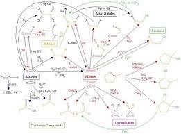 Organic Chemistry Reactions Chart Organic Chemistry