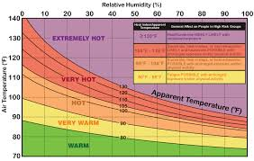 Wbgt Chart Forget Heat Index Wet Bulb Globe Temperature Is Where Its At