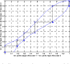 Figure 8 From Exit Chart Analysis For Slepian Wolf Turbo