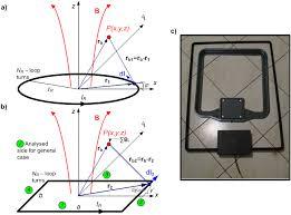 yzed cases of rwd antenna loop a circular loop b loop of