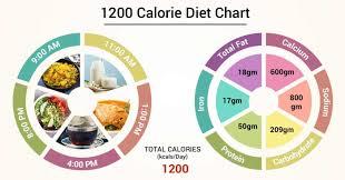 1200 Calorie Diet Chart Diet Chart For 1200 Calorie Patient 1200 Calorie Diet Chart