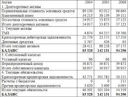 Организация бухгалтерского учета на предприятиях сферы торговли на  Анализ финансового