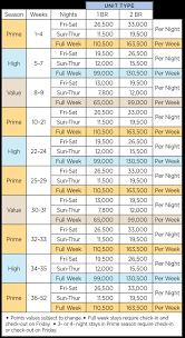 Wyndham Timeshare Points Chart Ramada Resort Golden Beach Points Chart Night High Beach