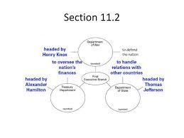 Jefferson Vs Hamilton Venn Diagram Jefferson And Hamilton Venn Diagram Www Topsimages Com