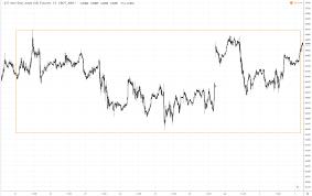 Crude Oil Renko Chart How To Trade Using Renko Charts Renko Based Trading Strategies