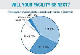 Osha Chart Importance Of Being Osha Compliant Medassure Services