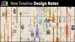 New Chart - Design Notes - YouTube