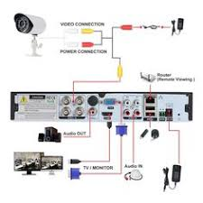 diagram of cctv installations wiring diagram for cctv system dvr ip camera wiring diagram at Camera Wiring Diagram