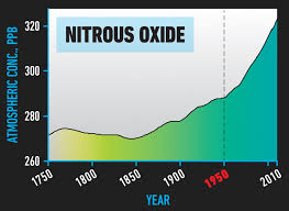 Nitrous Oxide Chart 24 Charts Every Leader Should See World Economic Forum