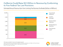 California Can Raise Revenue For New Investments In An