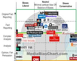 News Source Bias Chart Neocortix News How We Choose Sources