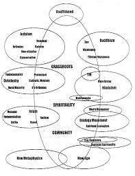 Islam Christianity Judaism Venn Diagram Vs Islam Venn Diagram Cashewapp Co