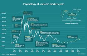Chart Of The Day Psychology Of A Bitcoin Market Cycle