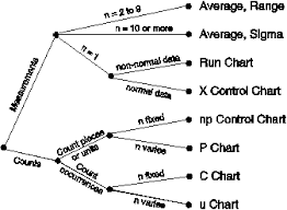 Control Chart Selection Decision Tree Control Charts A Last Resort Control System Bersbach
