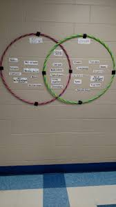 Venn Diagram Plants Non Vascular Vascular Plant Hula Hoop Venn Diagram Class Ideas