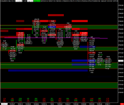Sierra Chart Order Flow Order Flow A Professional Traders Secret Trade Like A Pro