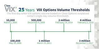 Chart Review Nurse Jobs From Home Last Trading Day For Vix Options Introducing The Vix Options
