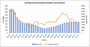Special Report Guarseed Surges Over 14 In 1 Month What