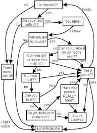 Mechanical Engineering Chart Engineering Flowchart Funny And Of Course The Classic