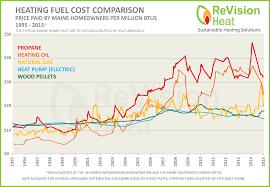 Heating Fuels Comparison