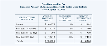 Account Receivable Aging Report Aging Of Accounts And Mailing Statements Accountingcoach
