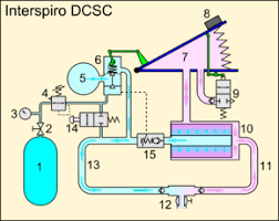 rebreather schematic diagram of the breathing loop of the interspiro dcsc semi closed circuit rebreather