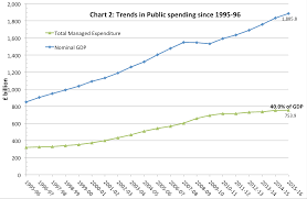 Uk Government Spending Real And As Of Gdp Economics Help